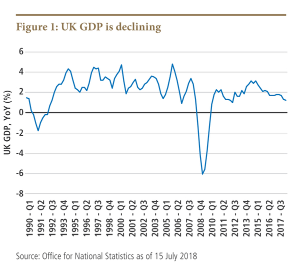 UK GDP is declining
