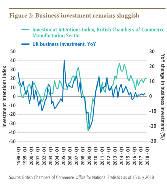 Business investment remains sluggish