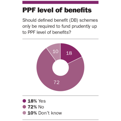 Buzz: PPF level of benefits